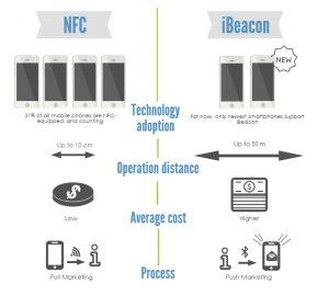 NFC-VS-iBeacon