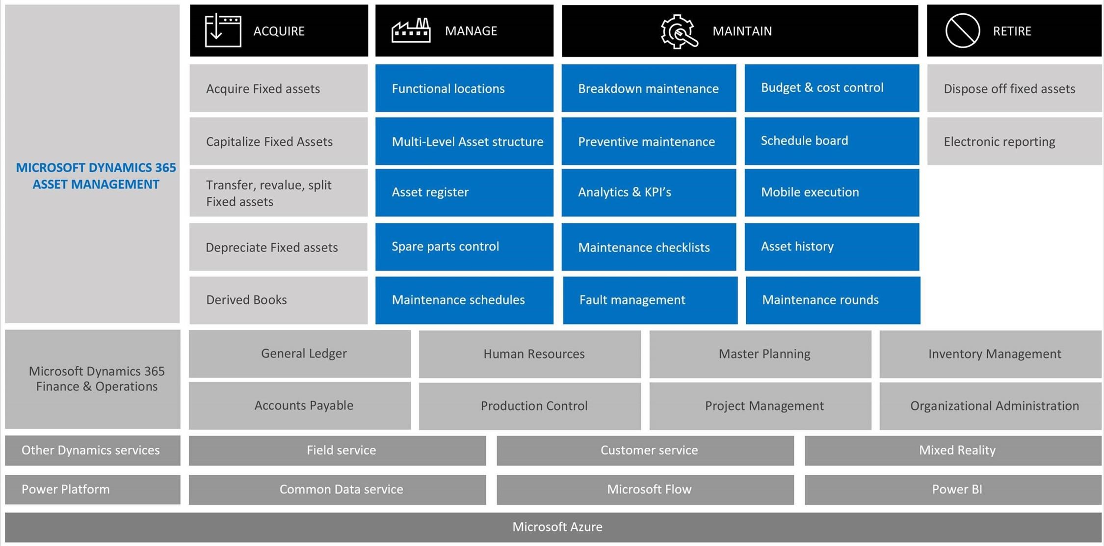 Microsoft Dynamics 365 Asset Management  Preview