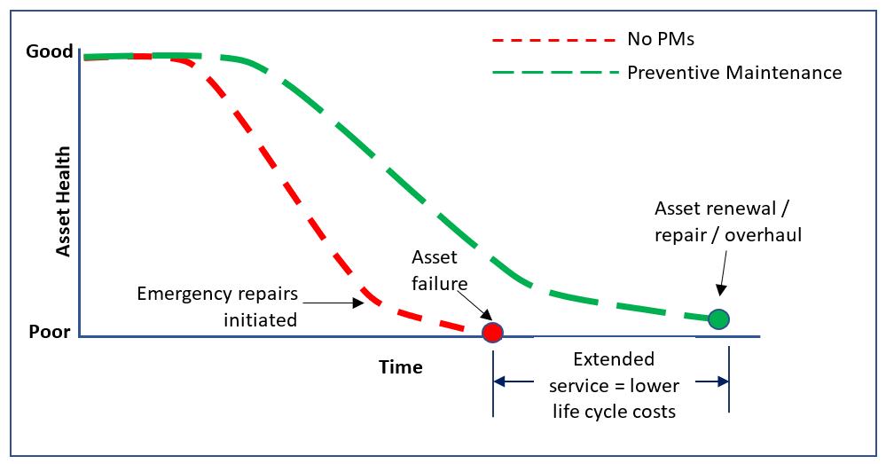 Asset Health