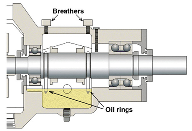 Two free-running oil rings operate in shaft grooves